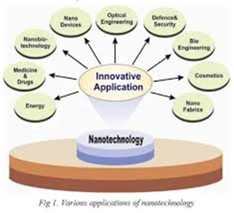 Essay on science and technology in sustainable future services